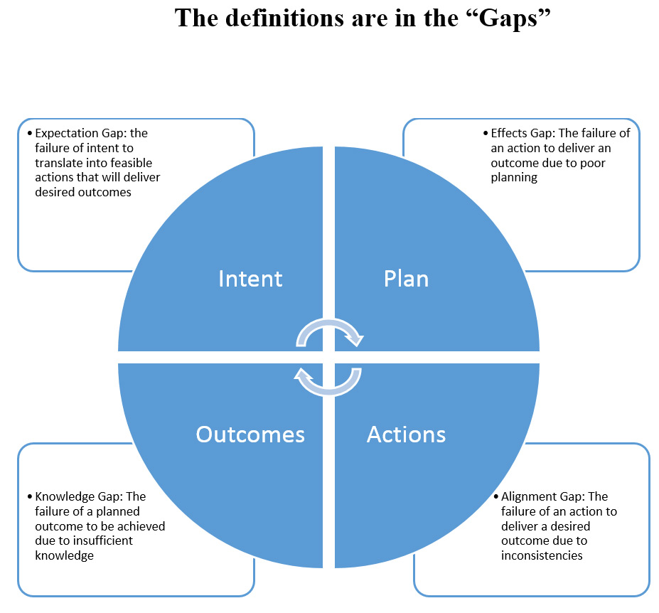 The pathway from intent to action